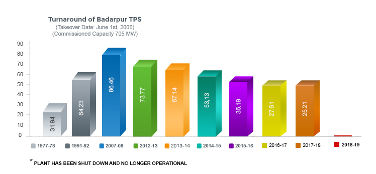 Turnaround of Badarpur TPS