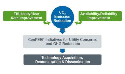 CenPEEP for Utility Concerns and GHG Reduction