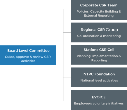 CSR Governance Structure