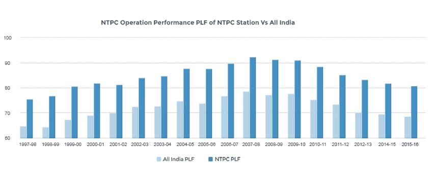 NTPC Operating Performance PFL of NTPC Stations Vs All India