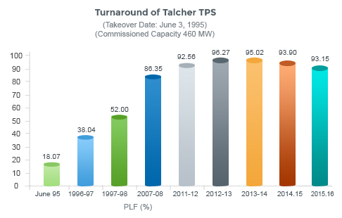 Turnaround of Talcher TPS